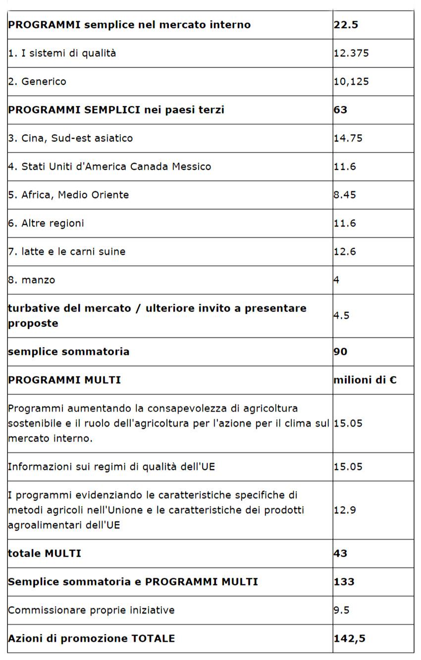 tabella-investimenti-promozione-agroalimentare-ue